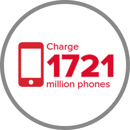 Charge 1721 million phones